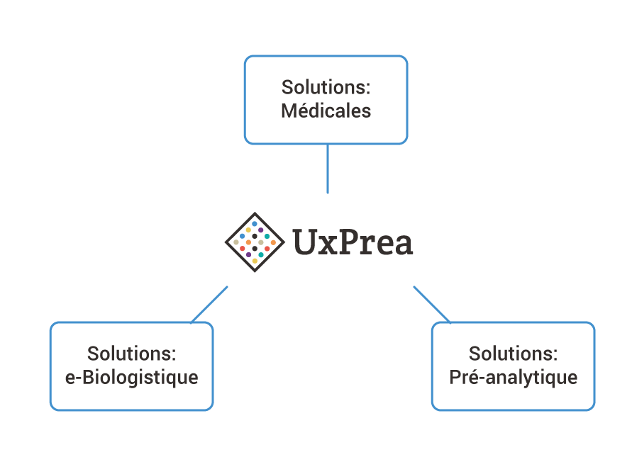 Solutions uxprea solution pre analytique